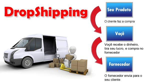 DropShipping guia definitivo